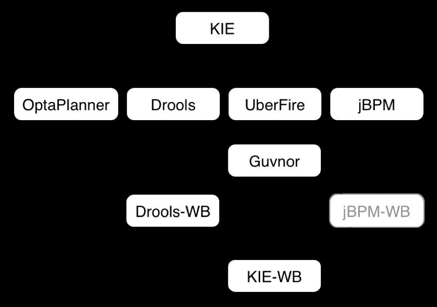 (第三章)Drools规则引擎系列之《API解析》插图