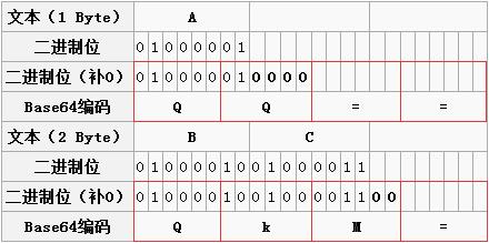 一篇文章彻底弄懂Base64编码原理插图(1)