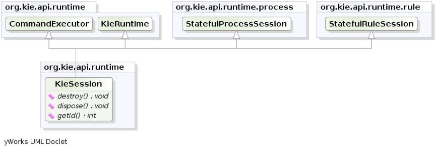 (第三章)Drools规则引擎系列之《API解析》插图4