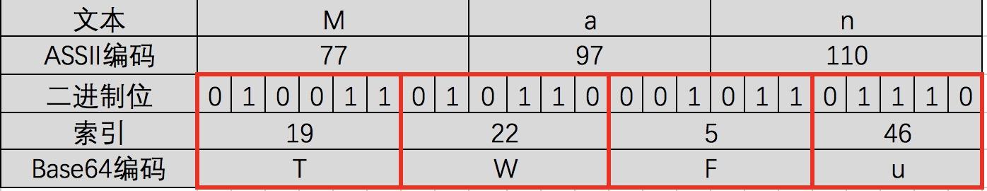 一篇文章彻底弄懂Base64编码原理插图