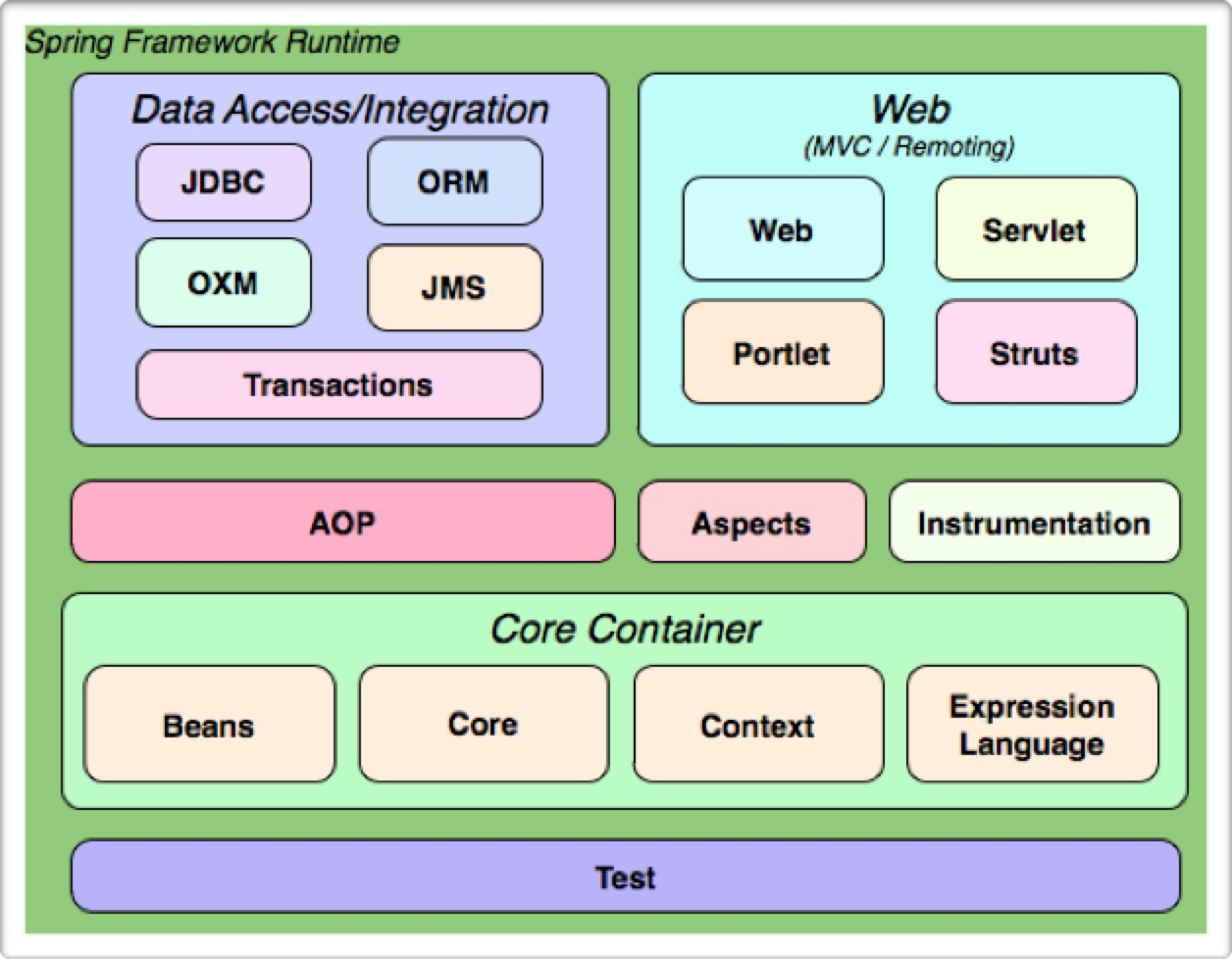 Spring3框架结构图